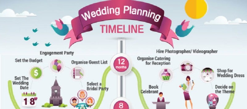 How To Organize A Marriage Reception